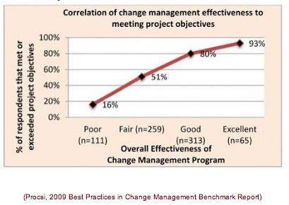 succesvol verandermanagement
