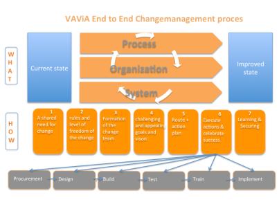 voorbeeld verandermanagementplan