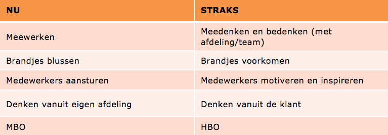 middle management logistiek